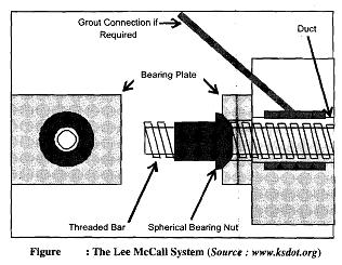 Different Concrete Prestressing Methods