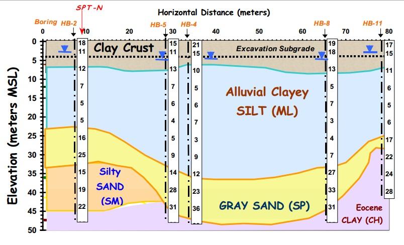 Class 1 moisture content specific gravity ( geotechnical engineeri….
