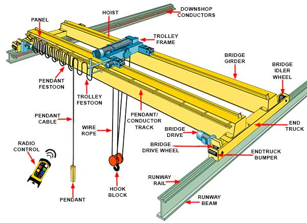 What is the difference between plate girder and gantry