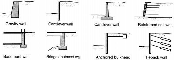 Retaining Walls: Types And Failure Modes - Civilengineeringbible.Com