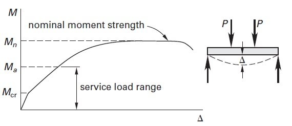 Serviceability of Reinforced Concrete Beams