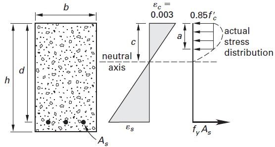 maximum compressive stress in a beam