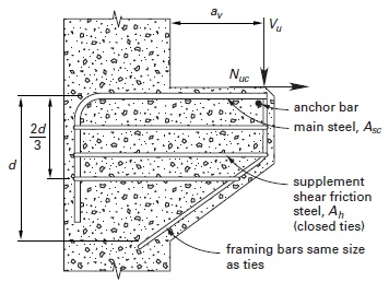 Shear Design of Reinforced Concrete Beams - CivilEngineeringBible com