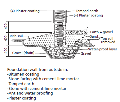 All types of foundation materials civilengineeringbible where rainfall and soil moisture are too high for an unprotected earth foundation they may be faced with stones as shown in figure below or shielded from ccuart Image collections