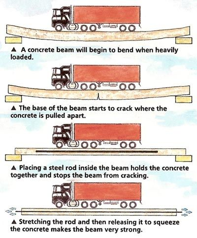 Difference Between RCC and Prestressed Concrete