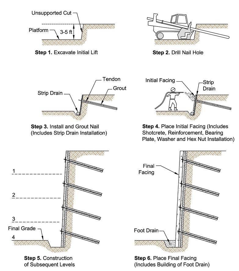 nails construction diagram wiring diagram forwardnails construction diagram most exciting wiring diagram construction sequence of a soil nail wall civilengineeringbible com