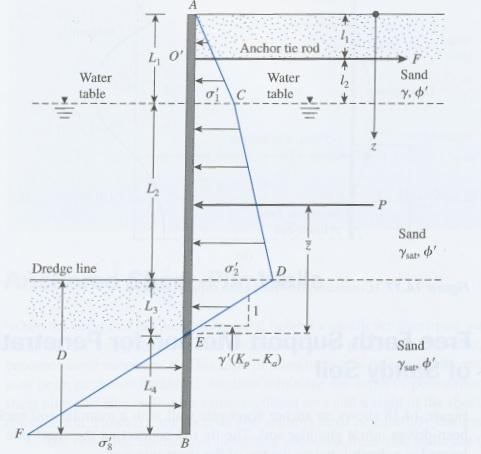 Anchored Sheet Pile Walls Penetrating Sandy Soils